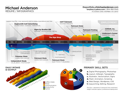 Michael Anderson's Infographic Resume